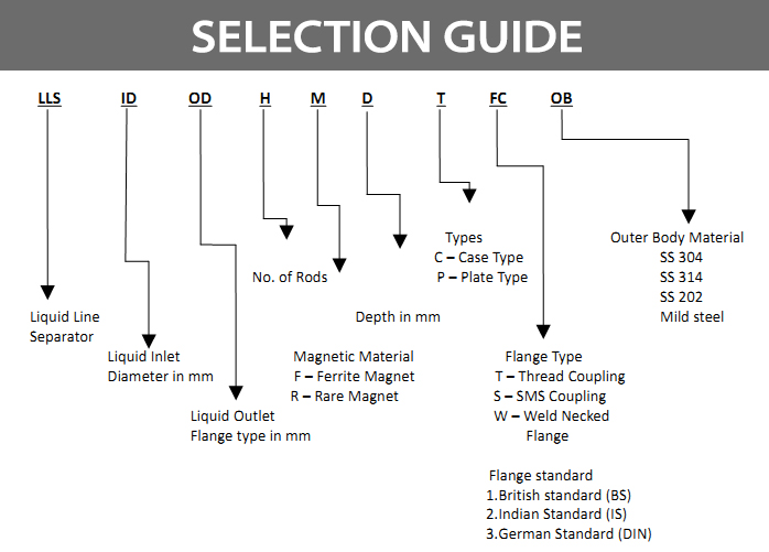 selection guide for Liquid Line Separators